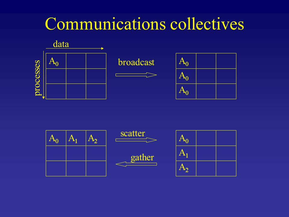 Communications collectives A0A0 A0A0 A0A0 A0A0 A0A0 A1A1 A2A2 A0A0 A1A1 A2A2 data processes broadcast scatter gather