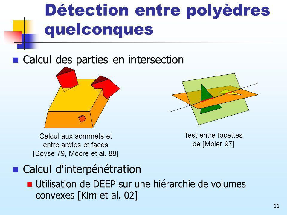 11 Détection entre polyèdres quelconques Calcul des parties en intersection Calcul d'interpénétration Utilisation de DEEP sur une hiérarchie de volume