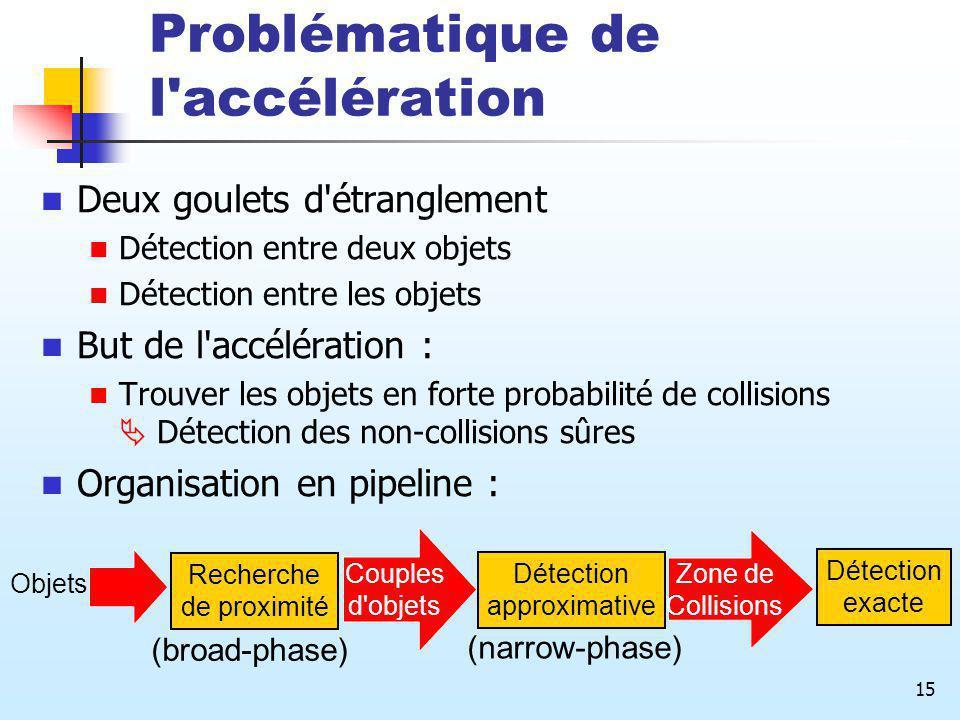 15 Problématique de l'accélération Deux goulets d'étranglement Détection entre deux objets Détection entre les objets But de l'accélération : Trouver