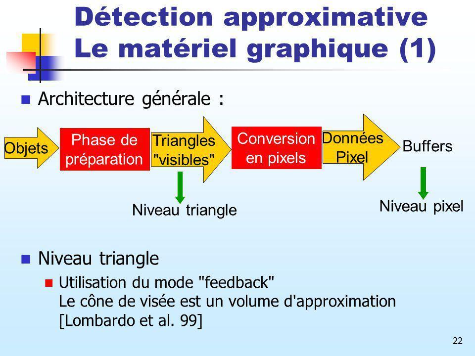 22 Architecture générale : Niveau triangle Utilisation du mode