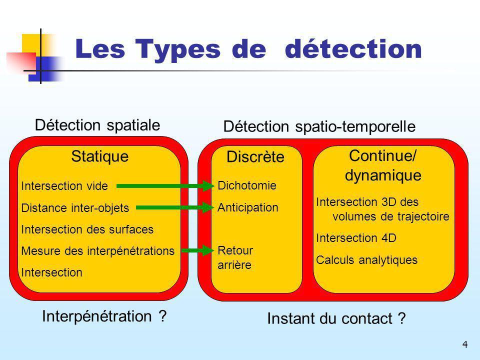 4 Statique Intersection vide Distance inter-objets Intersection des surfaces Mesure des interpénétrations Intersection Les Types de détection Détectio