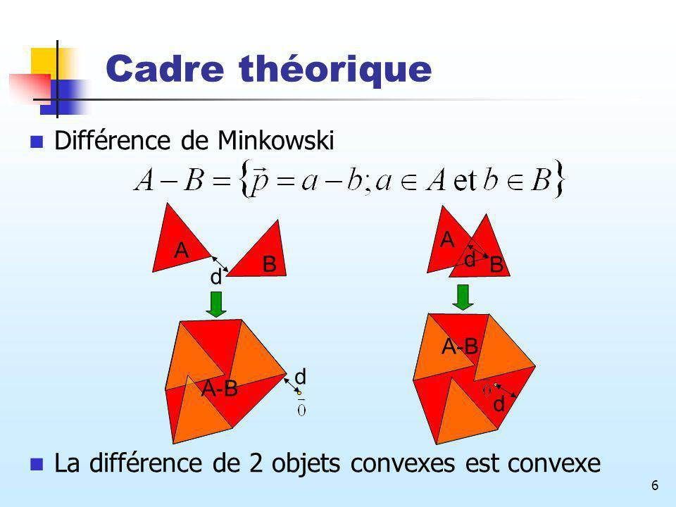 6 Cadre théorique Différence de Minkowski La différence de 2 objets convexes est convexe A B d d A-B A d B d