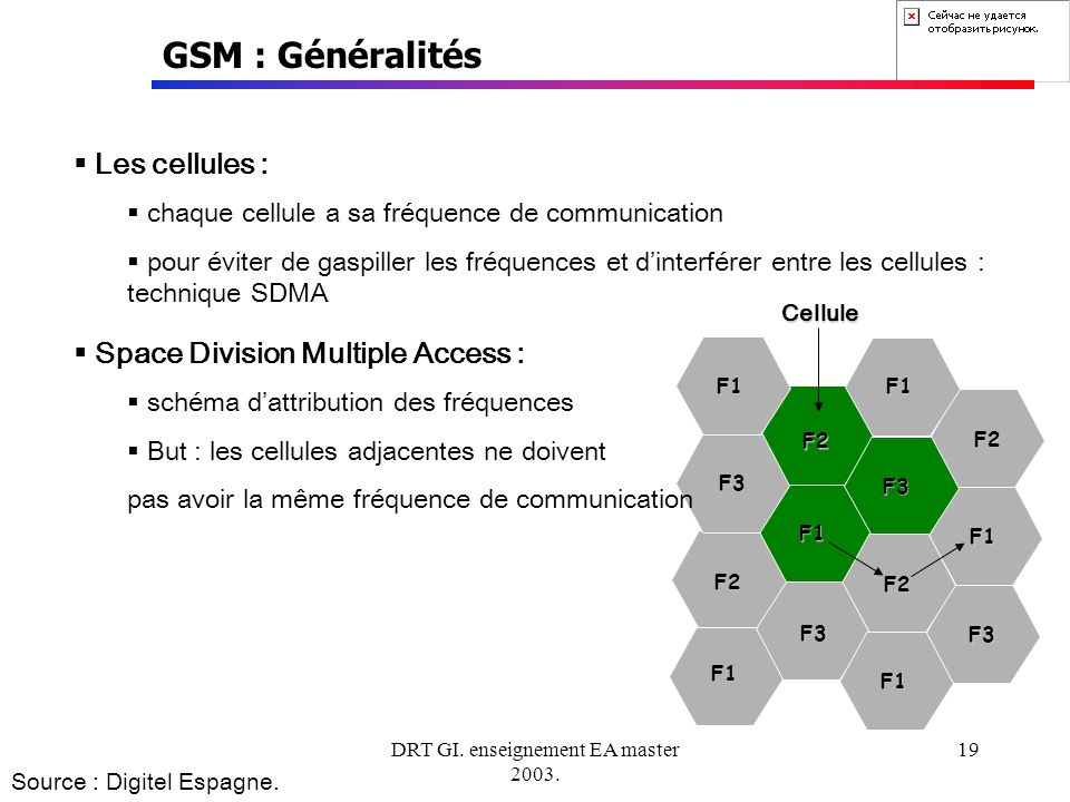 DRT GI. enseignement EA master 2003. 19 GSM : Généralités Source : Digitel Espagne. F1 F1 F1 F1 F1 F1 F2 F2 F2 F2 F3 F3 F3 F3Cellule Les cellules : ch
