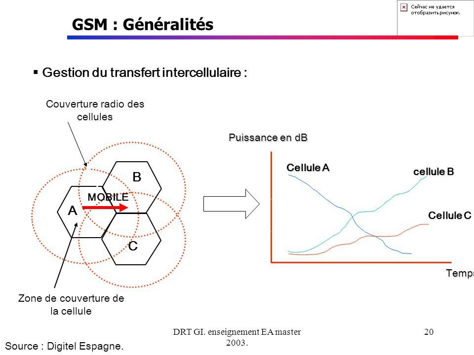 DRT GI. enseignement EA master 2003. 20 GSM : Généralités Gestion du transfert intercellulaire : Couverture radio des cellules MOBILE Zone de couvertu