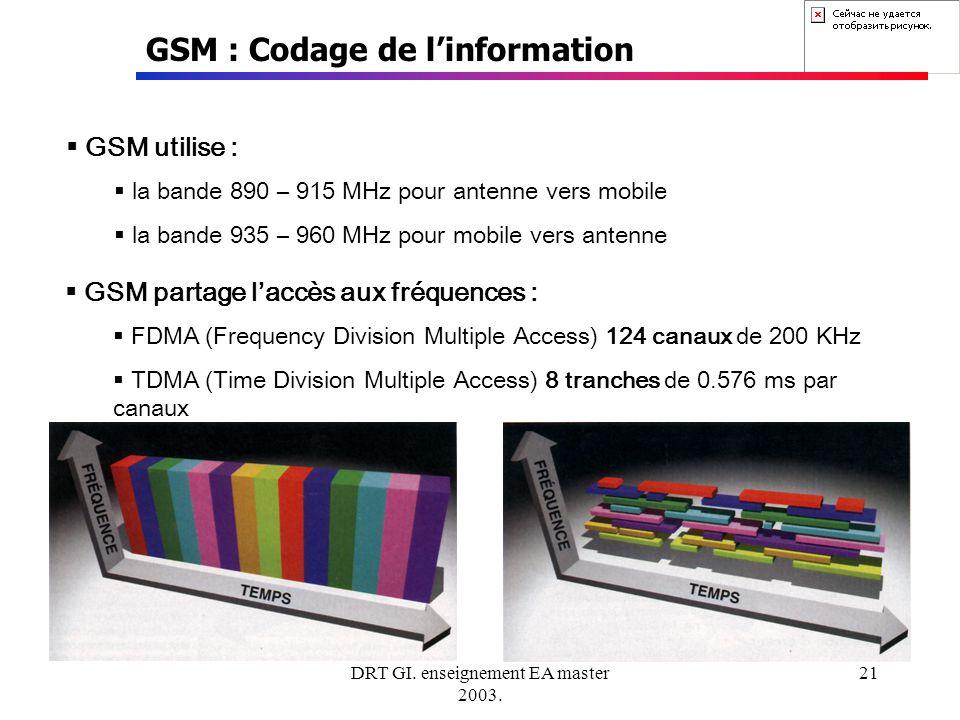 DRT GI. enseignement EA master 2003. 21 GSM : Codage de linformation GSM utilise : la bande 890 – 915 MHz pour antenne vers mobile la bande 935 – 960