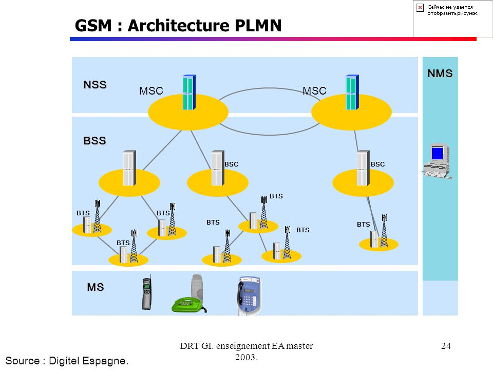DRT GI. enseignement EA master 2003. 24 GSM : Architecture PLMN MSC BTS MSC BSS NSS MS NMS BSC BTS Source : Digitel Espagne.