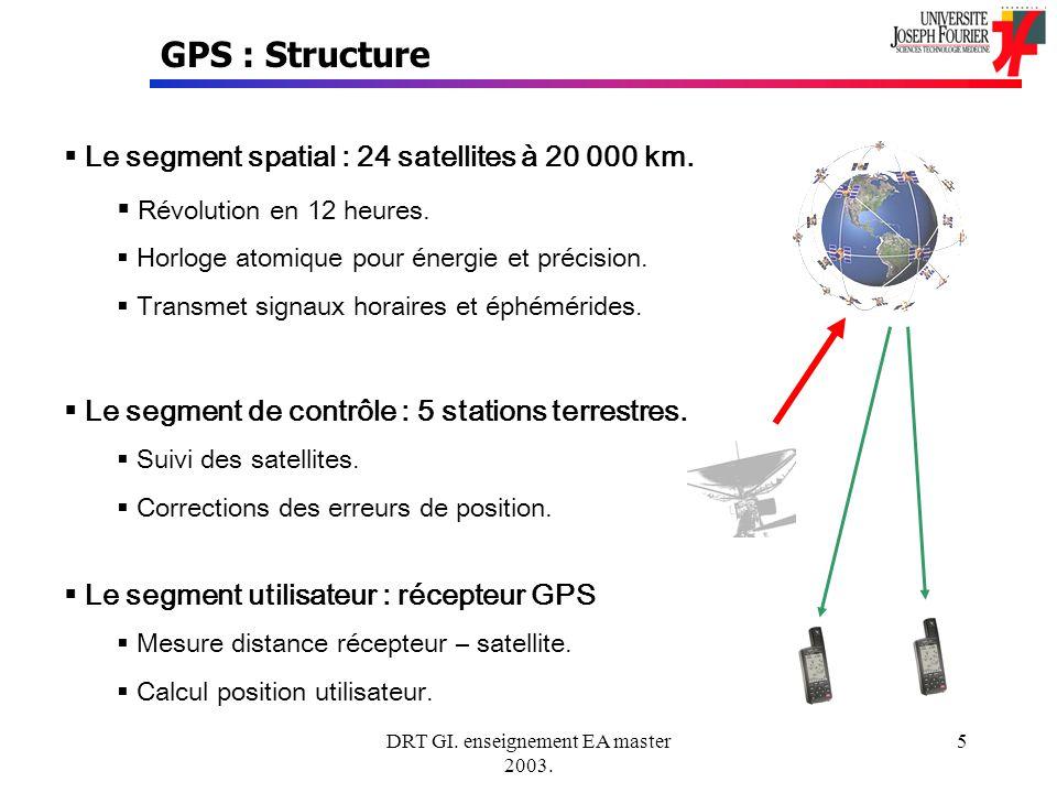 DRT GI. enseignement EA master 2003. 5 GPS : Structure Le segment spatial : 24 satellites à 20 000 km. Révolution en 12 heures. Horloge atomique pour