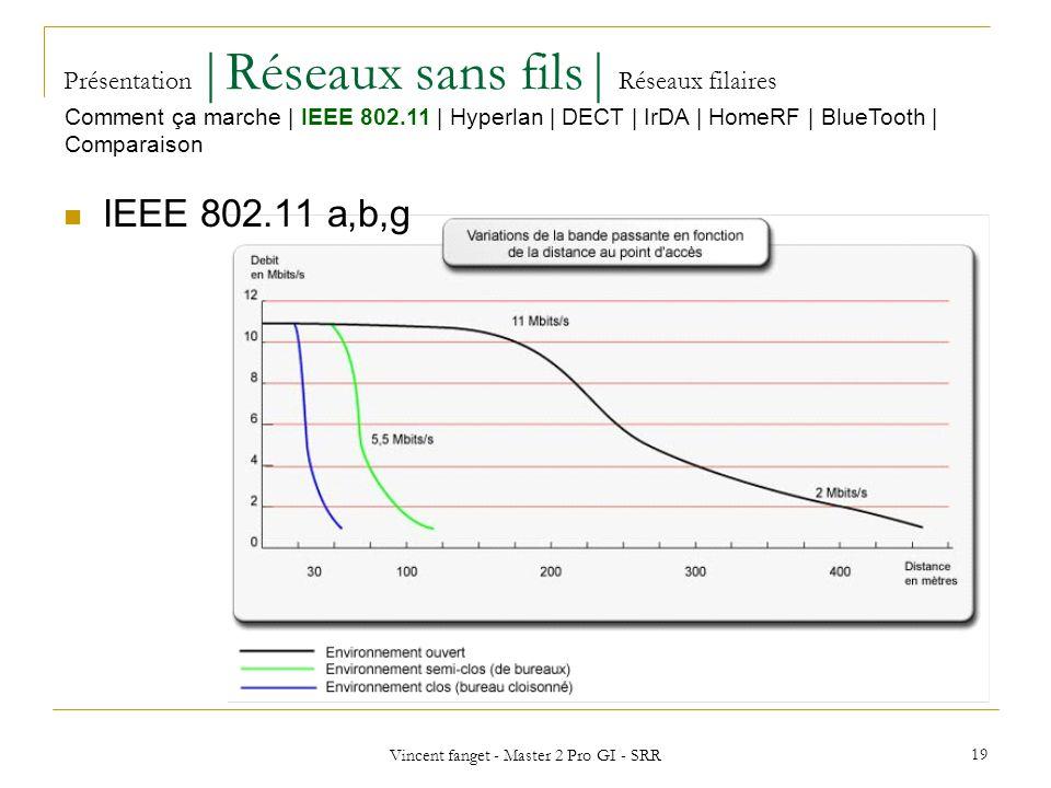 Vincent fanget - Master 2 Pro GI - SRR 19 Présentation  Réseaux sans fils  Réseaux filaires IEEE 802.11 a,b,g Comment ça marche   IEEE 802.11   Hyperlan   DECT   IrDA   HomeRF   BlueTooth   Comparaison