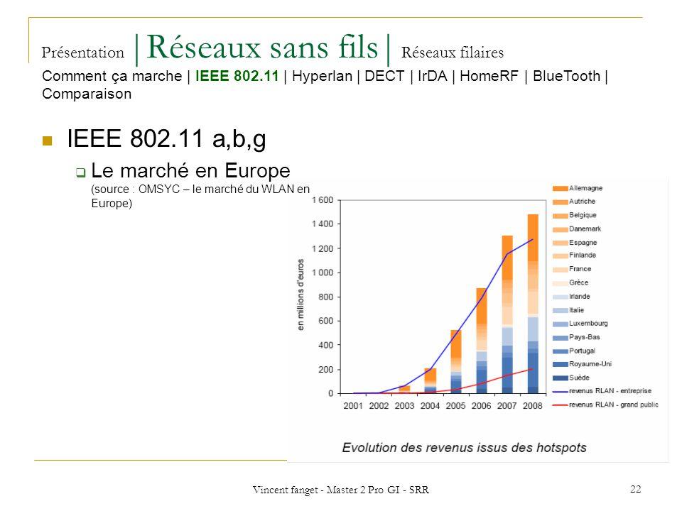 Vincent fanget - Master 2 Pro GI - SRR 22 Présentation  Réseaux sans fils  Réseaux filaires IEEE 802.11 a,b,g Le marché en Europe (source : OMSYC – le marché du WLAN en Europe) Comment ça marche   IEEE 802.11   Hyperlan   DECT   IrDA   HomeRF   BlueTooth   Comparaison