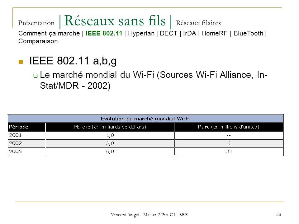 Vincent fanget - Master 2 Pro GI - SRR 23 Présentation  Réseaux sans fils  Réseaux filaires IEEE 802.11 a,b,g Le marché mondial du Wi-Fi (Sources Wi-Fi Alliance, In- Stat/MDR - 2002) Comment ça marche   IEEE 802.11   Hyperlan   DECT   IrDA   HomeRF   BlueTooth   Comparaison