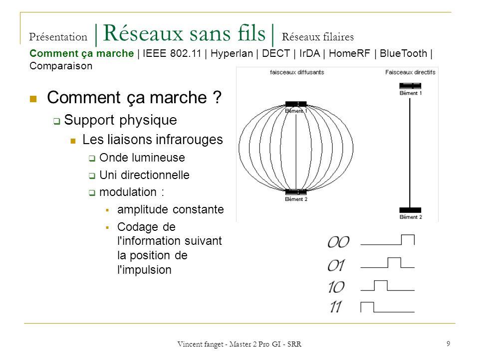 Vincent fanget - Master 2 Pro GI - SRR 20 Présentation |Réseaux sans fils| Réseaux filaires IEEE 802.11 a,b,g Utilité Transport de données.