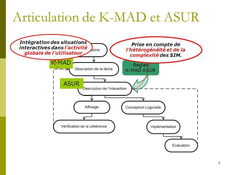 3 Articulation de K-MAD et ASUR K-MAD ASUR Règles K-MAD ASUR Prise en compte de lhétérogénéité et de la complexité des SIM.