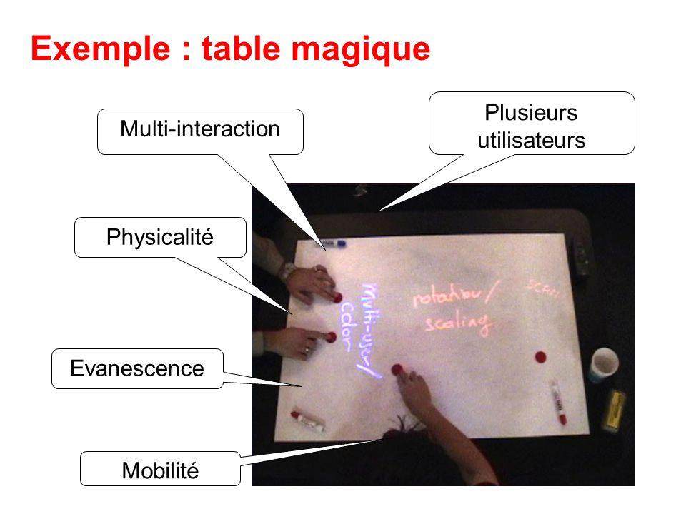 Exemple : table magique Plusieurs utilisateurs Multi-interaction Physicalité Mobilité Evanescence