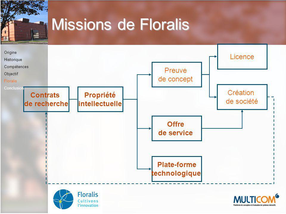 Contrats de recherche Propriété intellectuelle Licence Création de société Plate-forme technologique Offre de service Preuve de concept Missions de Fl