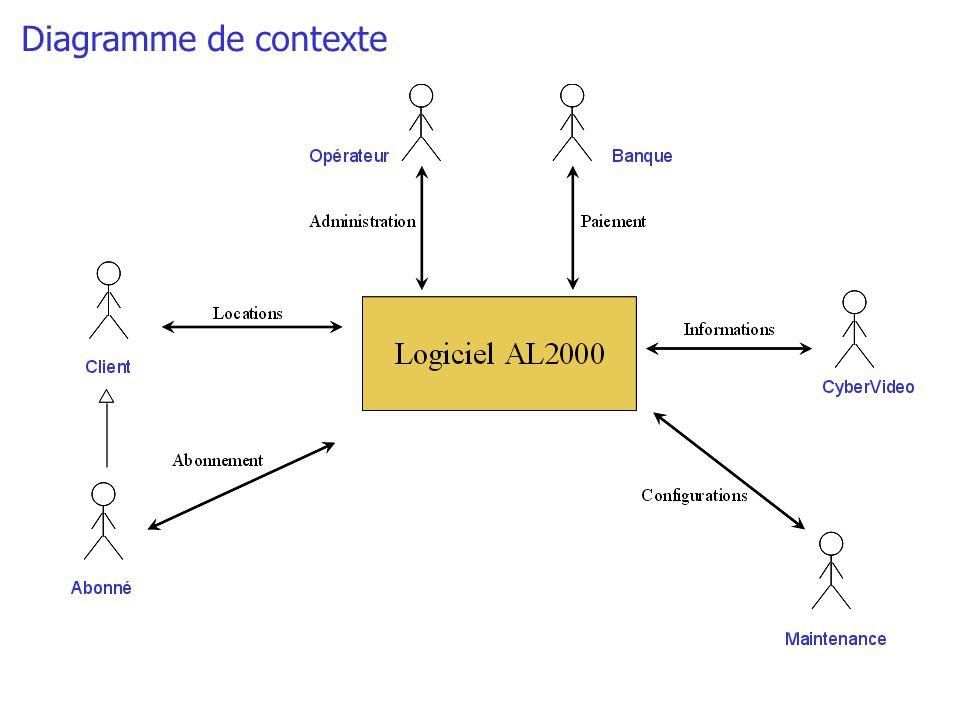 AL2000 Équipement AL2000 Maintenance Banque Client / Abonné IHM Configuration Opérateur COM Gestion Location CyberVideo Connection C/S Légendes Gestion Abonnement Gestion Transactions