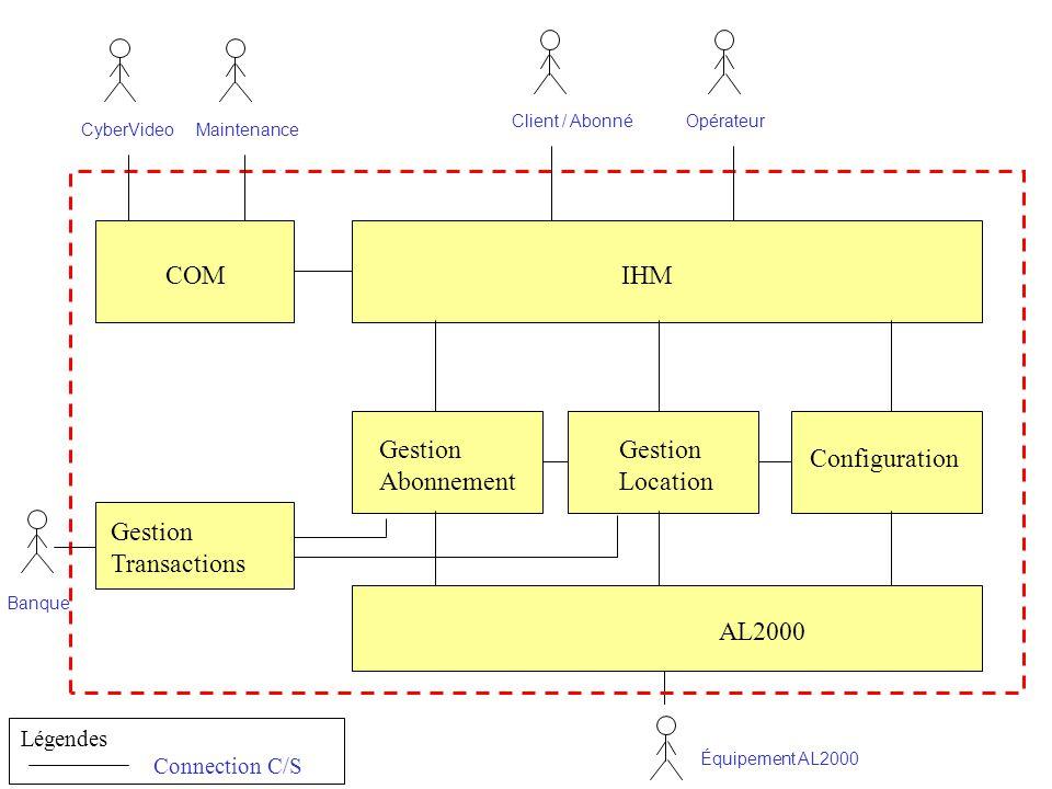 AL2000 Équipement AL2000 Maintenance Banque Client / Abonné IHM Configuration Opérateur COM Gestion Location CyberVideo Connection C/S Légendes Gestio