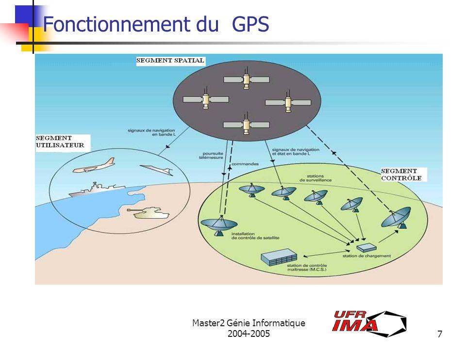 Master2 Génie Informatique 2004-200528 Protocoles et Format de récupération des données RINEX: Receiver INdependant Exchange format (format déchange de données indépendant du récepteur) Accomode GPS et Glonass et utilisé dans la phase 1 de Galileo.