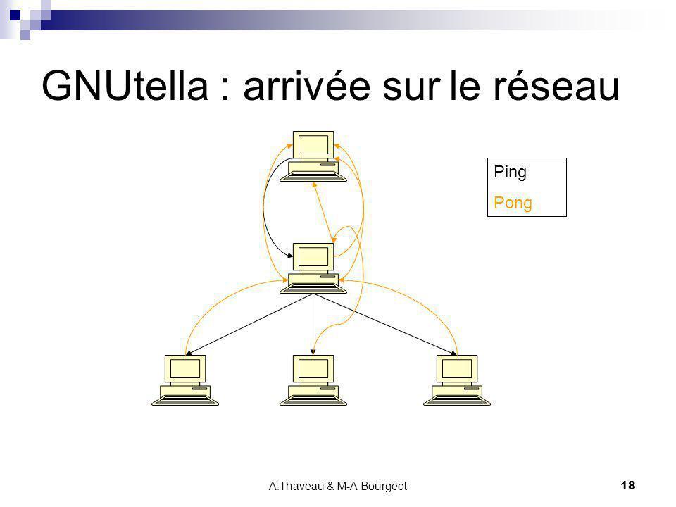 A.Thaveau & M-A Bourgeot18 GNUtella : arrivée sur le réseau Ping Pong