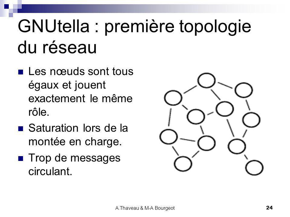 A.Thaveau & M-A Bourgeot24 GNUtella : première topologie du réseau Les nœuds sont tous égaux et jouent exactement le même rôle. Saturation lors de la