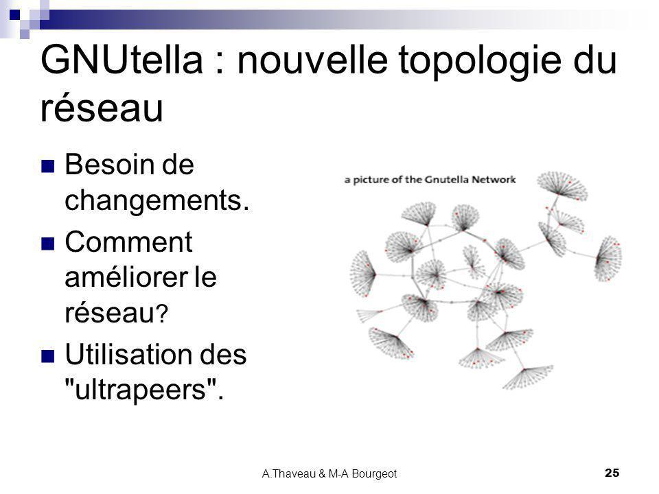 A.Thaveau & M-A Bourgeot25 GNUtella : nouvelle topologie du réseau Besoin de changements. Comment améliorer le réseau ? Utilisation des