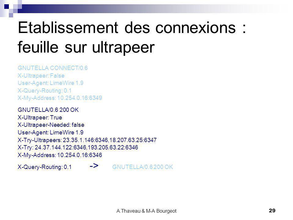 A.Thaveau & M-A Bourgeot29 Etablissement des connexions : feuille sur ultrapeer GNUTELLA CONNECT/0.6 X-Ultrapeer: False User-Agent: LimeWire 1.9 X-Que