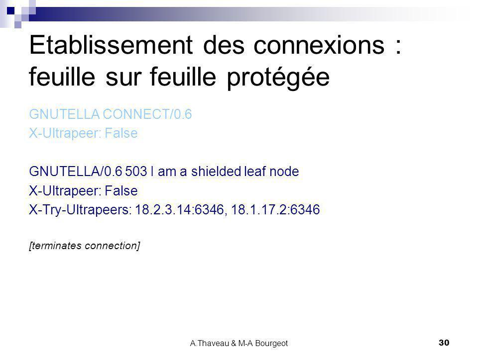 A.Thaveau & M-A Bourgeot30 Etablissement des connexions : feuille sur feuille protégée GNUTELLA CONNECT/0.6 X-Ultrapeer: False GNUTELLA/0.6 503 I am a
