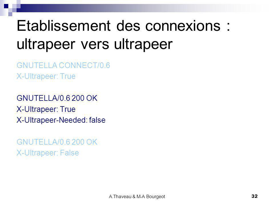 A.Thaveau & M-A Bourgeot32 Etablissement des connexions : ultrapeer vers ultrapeer GNUTELLA CONNECT/0.6 X-Ultrapeer: True GNUTELLA/0.6 200 OK X-Ultrap