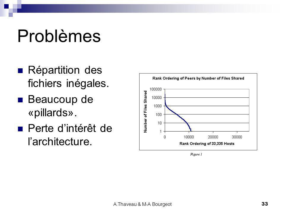 A.Thaveau & M-A Bourgeot33 Problèmes Répartition des fichiers inégales. Beaucoup de «pillards». Perte dintérêt de larchitecture.