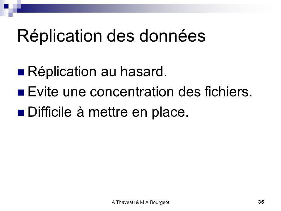 A.Thaveau & M-A Bourgeot35 Réplication des données Réplication au hasard. Evite une concentration des fichiers. Difficile à mettre en place.