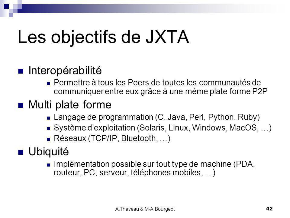A.Thaveau & M-A Bourgeot42 Les objectifs de JXTA Interopérabilité Permettre à tous les Peers de toutes les communautés de communiquer entre eux grâce