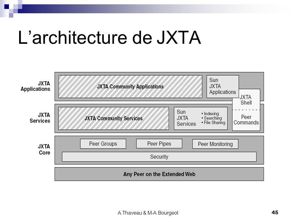A.Thaveau & M-A Bourgeot45 Larchitecture de JXTA
