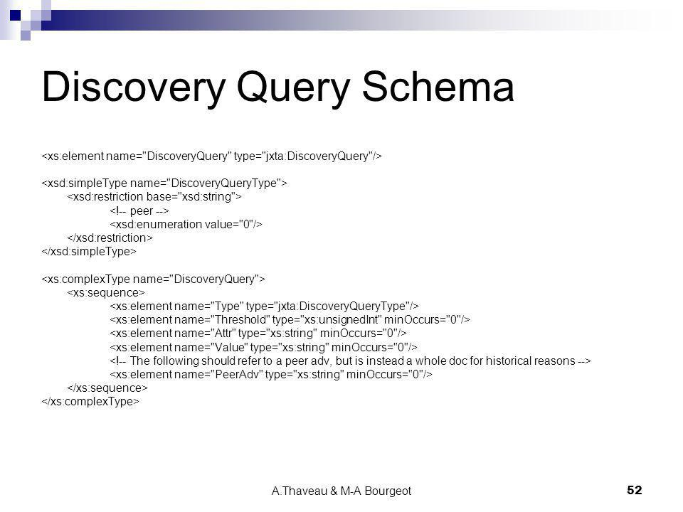 A.Thaveau & M-A Bourgeot52 Discovery Query Schema