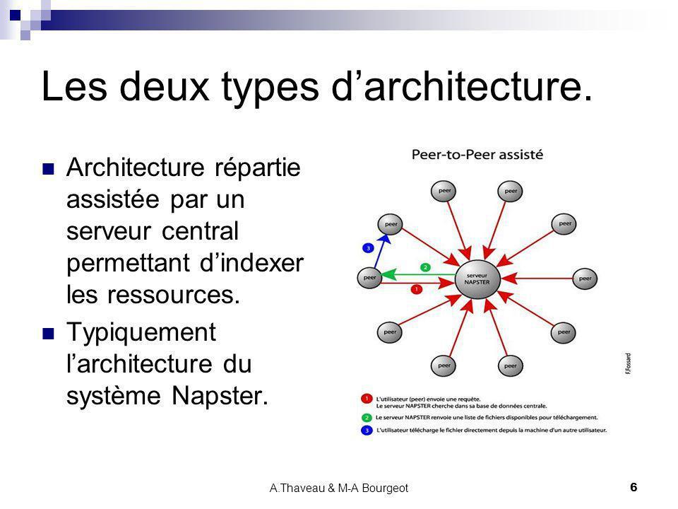 A.Thaveau & M-A Bourgeot47 Les concepts du JXTA Core (2) Peer Pipe Canal virtuel de communication entre Peer Endpoints Différentes qualités de services Unidirectionnel et asynchrone Synchronisé Streaming Sécurisé Point-to-point pipe (1~1) et propagate pipe (1~n) Messages XML Peer Monitoring, Peer Metering Capacité dobtenir un ensemble dinformation sur un Peer