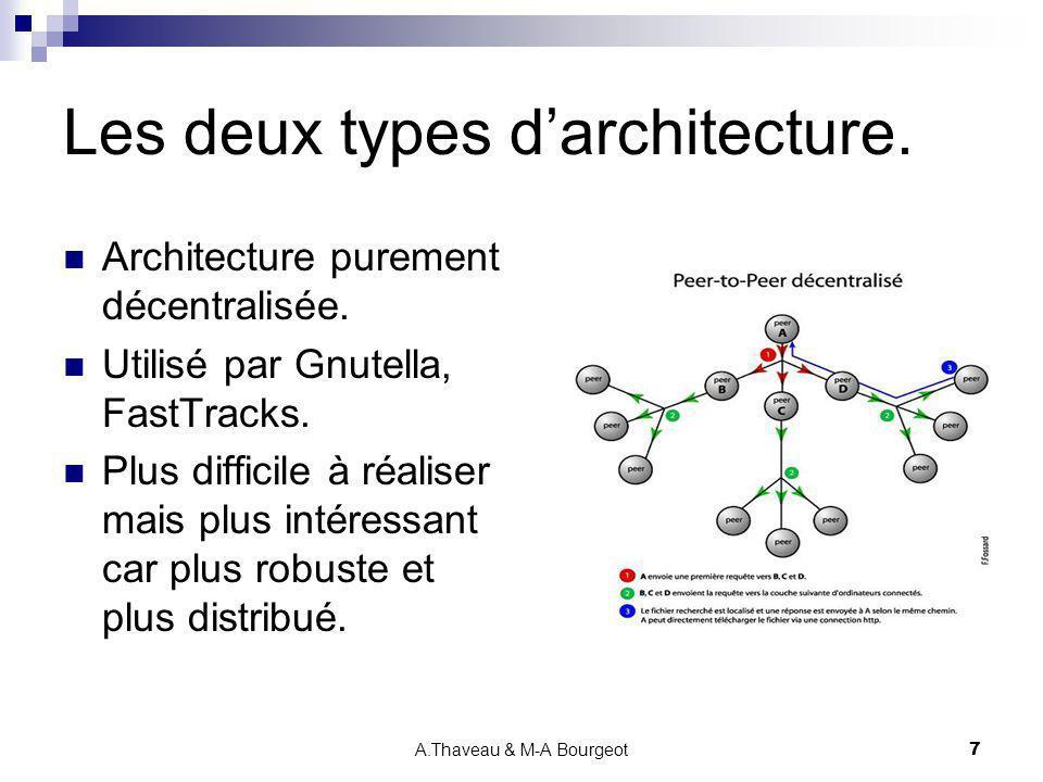 A.Thaveau & M-A Bourgeot7 Les deux types darchitecture. Architecture purement décentralisée. Utilisé par Gnutella, FastTracks. Plus difficile à réalis