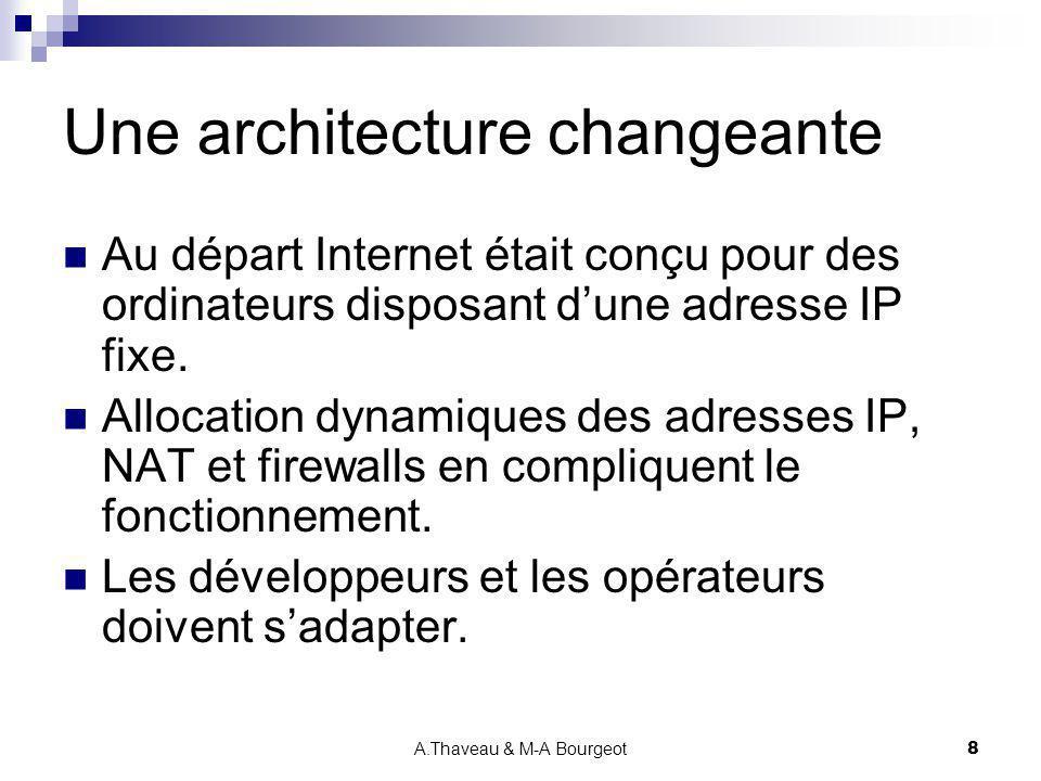 A.Thaveau & M-A Bourgeot9 Le protocole GNUtella 1.