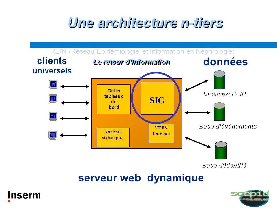 Le retour dInformation clients universels clients universels serveur web dynamique données Base dévènements Base didentité Datamart REIN VUES Entrepôt