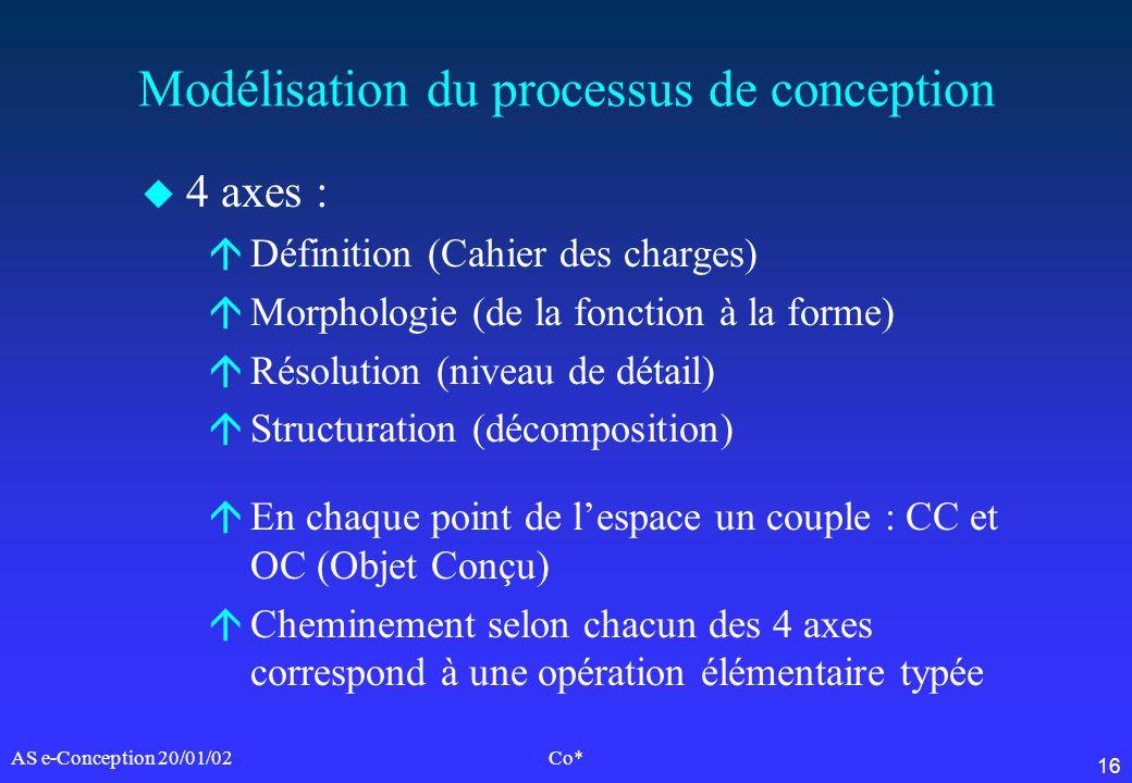 16 AS e-Conception 20/01/02Co* Modélisation du processus de conception u 4 axes : áDéfinition (Cahier des charges) áMorphologie (de la fonction à la f