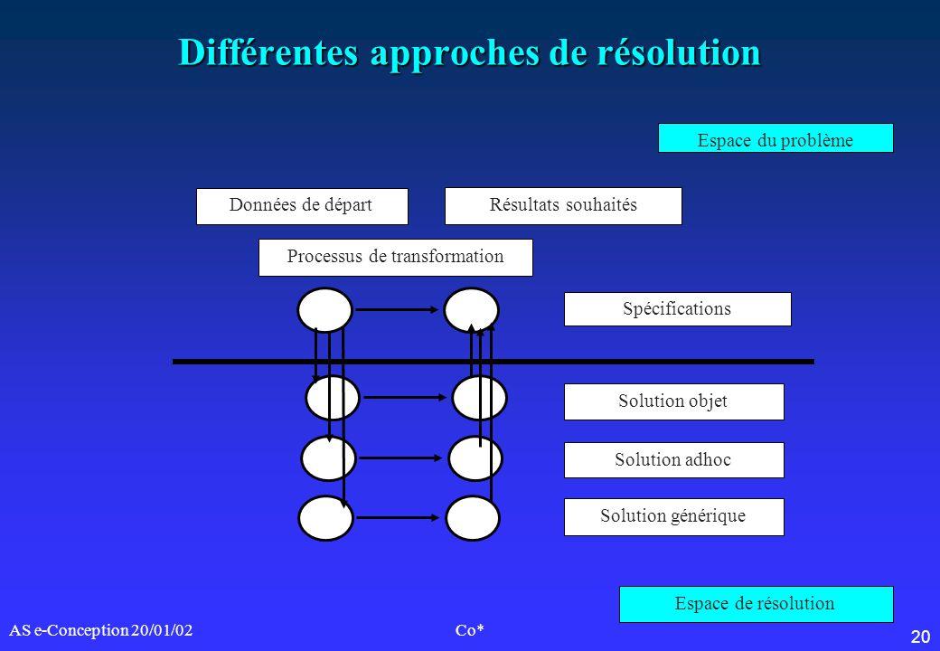 20 AS e-Conception 20/01/02Co* Différentes approches de résolution Espace du problème Espace de résolution Données de départ Résultats souhaités Proce