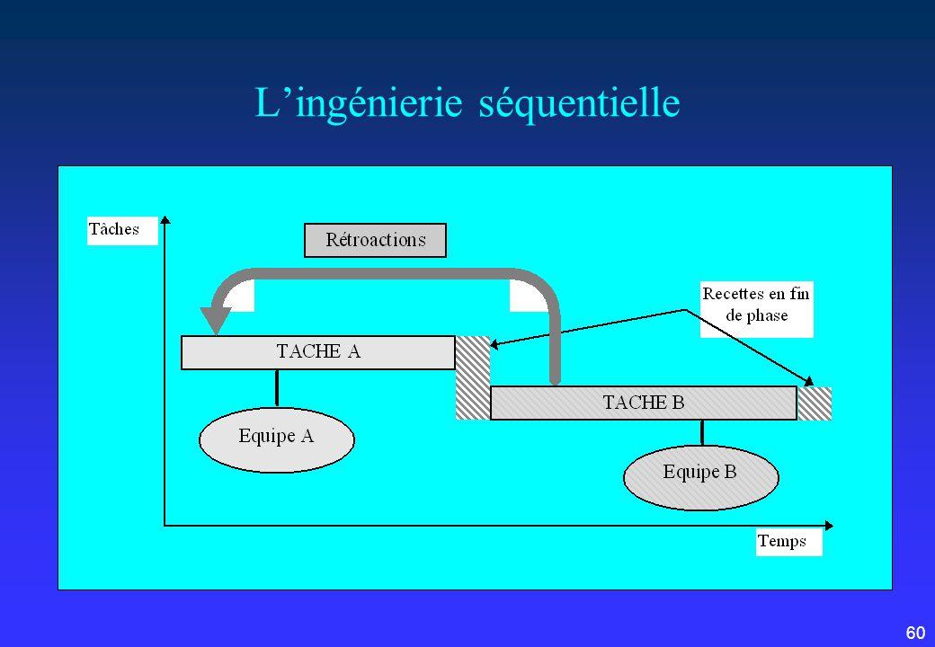 60 Lingénierie séquentielle