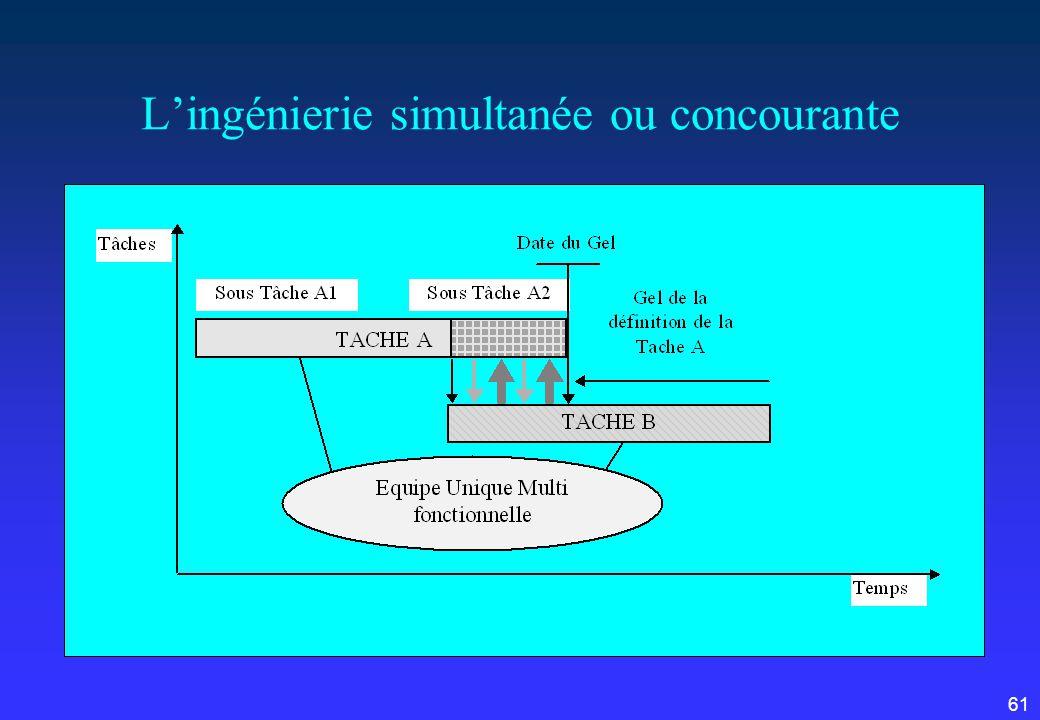 61 Lingénierie simultanée ou concourante