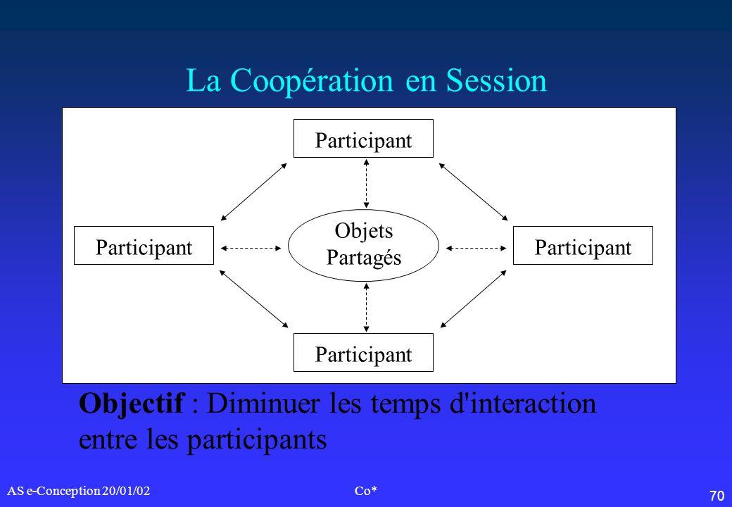 70 AS e-Conception 20/01/02Co* La Coopération en Session Participant Objets Partagés Objectif : Diminuer les temps d'interaction entre les participant