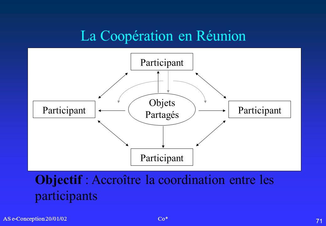 71 AS e-Conception 20/01/02Co* La Coopération en Réunion Participant Objets Partagés Objectif : Accroître la coordination entre les participants