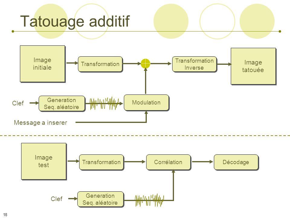 17 Techniques Deux classes importantes Schémas additifs : la signature est ajoutée à des « composantes » de l image Schémas substitutifs : la signatur