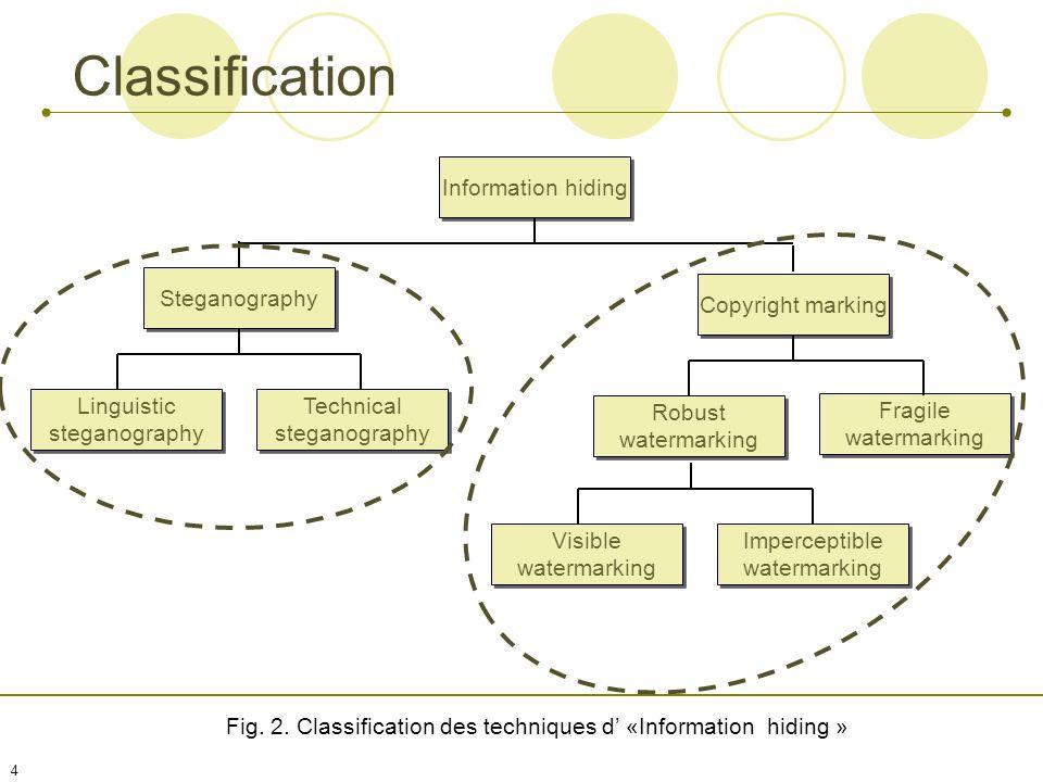 14 Plan Information Hidind Motivations Classification Définitions Steganographie Histoire Linguistic vs Technical Exemple Tatouage Enjeux Théorie 2 nd Génération Conclusion