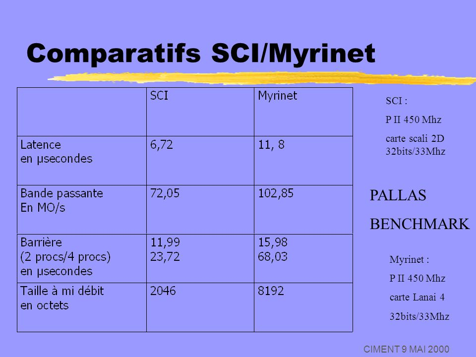 CIMENT 9 MAI 2000 Comparatifs SCI/Myrinet PALLAS BENCHMARK SCI : P II 450 Mhz carte scali 2D 32bits/33Mhz Myrinet : P II 450 Mhz carte Lanai 4 32bits/