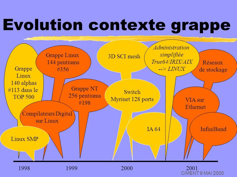 CIMENT 9 MAI 2000 Evolution contexte grappe Grappe NT 256 pentiums #198 Grappe Linux 140 alphas #113 dans le TOP 500 1998200120001999 3D SCI mesh Grap
