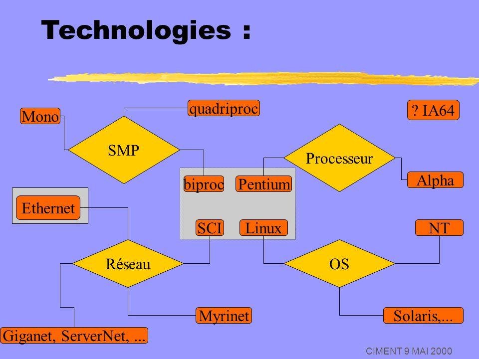 CIMENT 9 MAI 2000 Processeur Pentium Alpha NTLinux OS Solaris,... SCI Réseau Ethernet Giganet, ServerNet,... Myrinet SMP biproc quadriproc Mono Techno