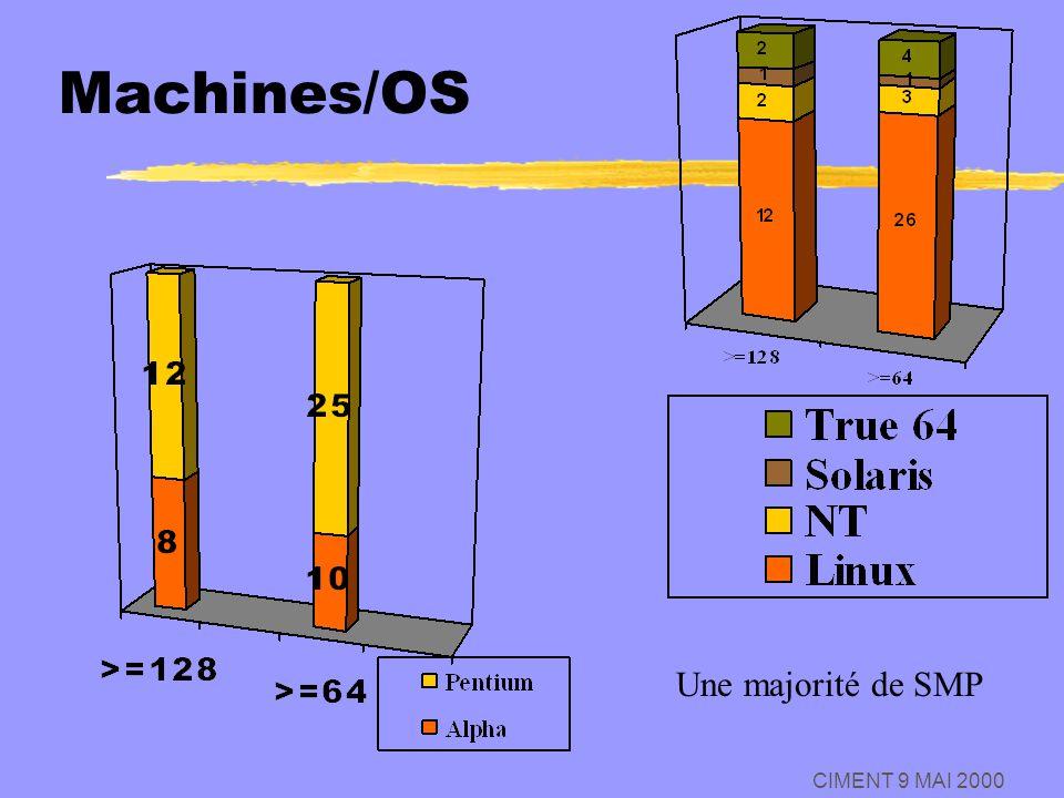 CIMENT 9 MAI 2000 Machines/OS Une majorité de SMP