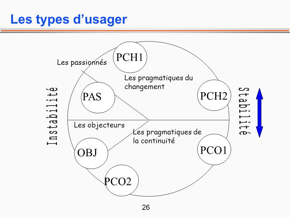 26 Les types dusager Les pragmatiques du changement Les pragmatiques de la continuité Les passionnés Les objecteurs PCH1 PCO1 OBJ PAS PCH2 PCO2