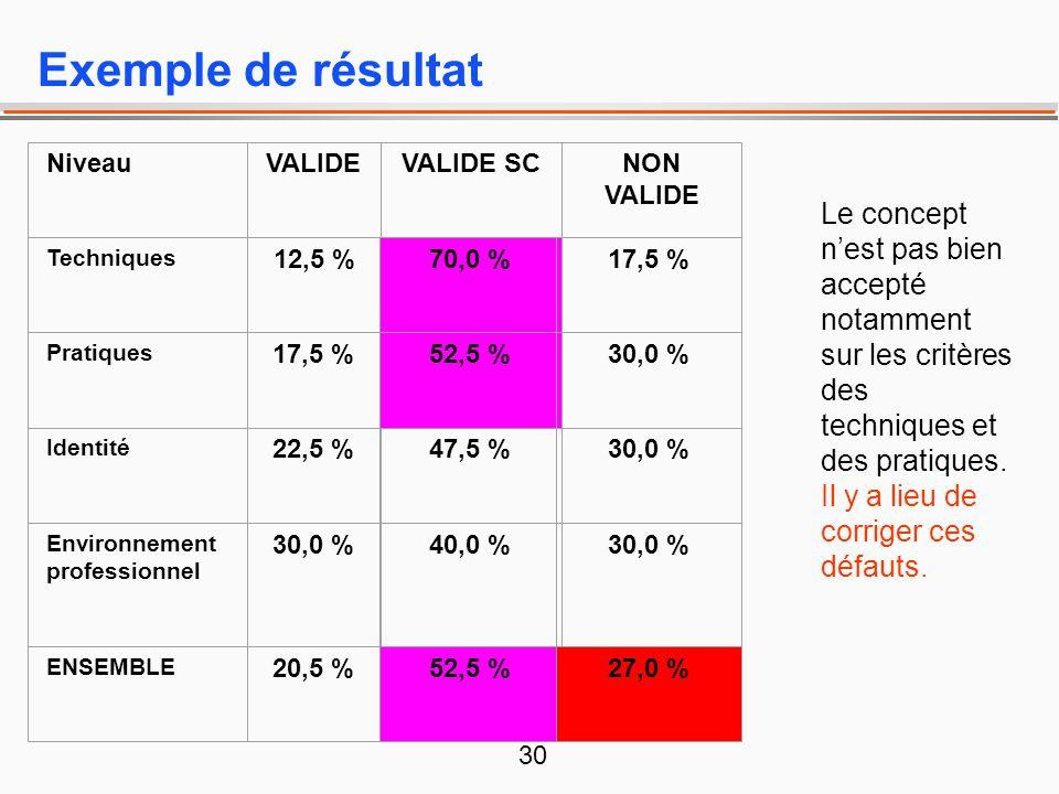 30 Exemple de résultat NiveauVALIDEVALIDE SCNON VALIDE Techniques 12,5 %70,0 %17,5 % Pratiques 17,5 %52,5 %30,0 % Identité 22,5 %47,5 %30,0 % Environn